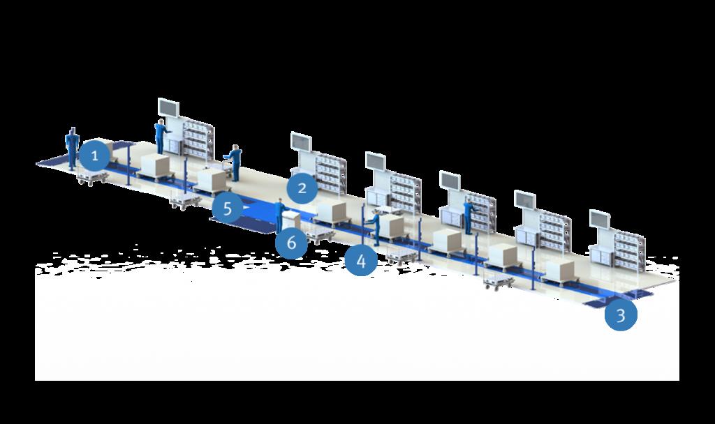 Синхронизированная сборочная линия по проекту заказчика: 1) Транспортная тележка; 2) Платформа; 3) Поступательно-возвратный пандус; 4) Пульт управления; 5) Конвейерная линия; 6) Шкаф управления.