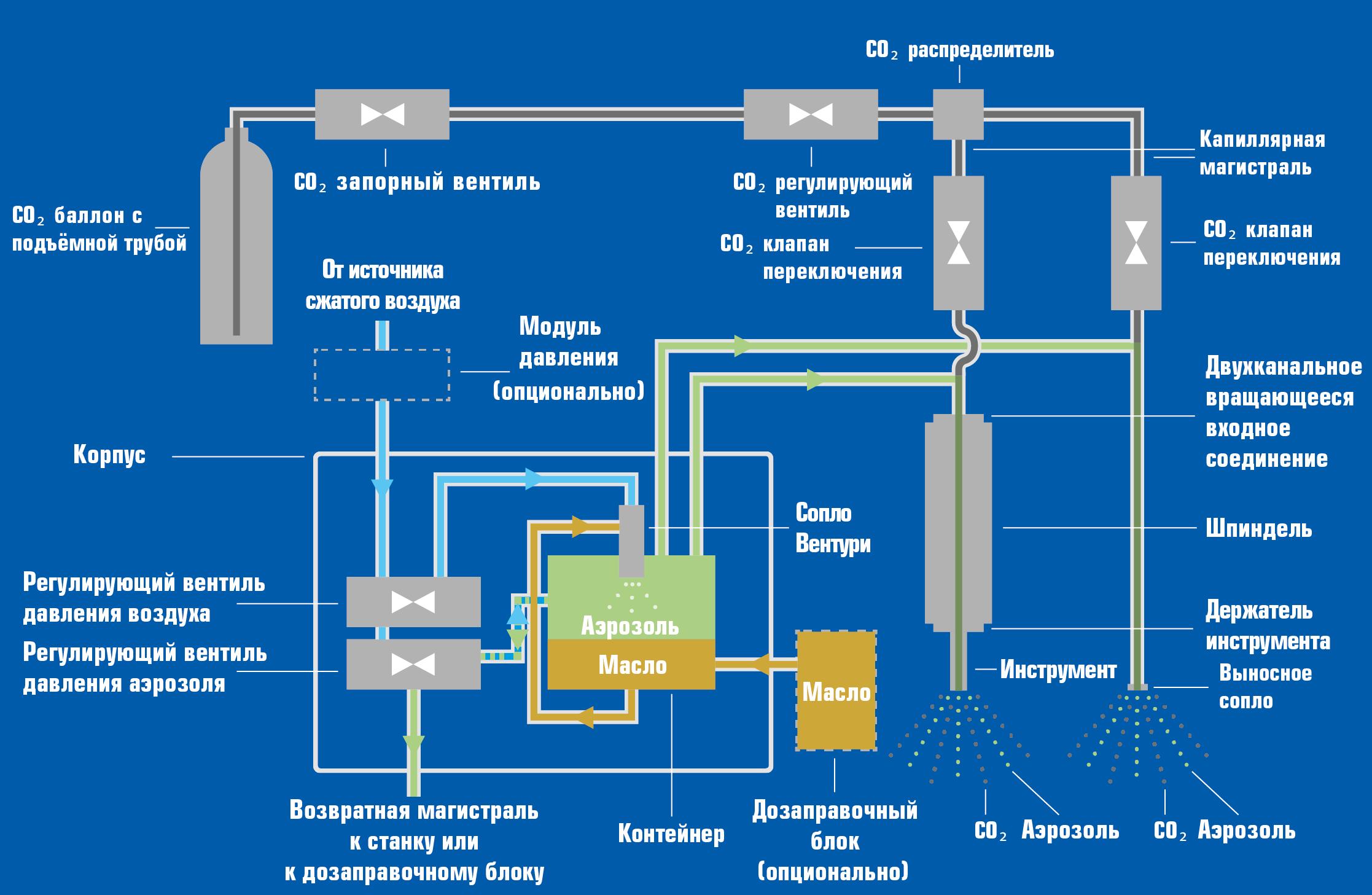Принцип работы AerosolMaster 4000 Cryolub