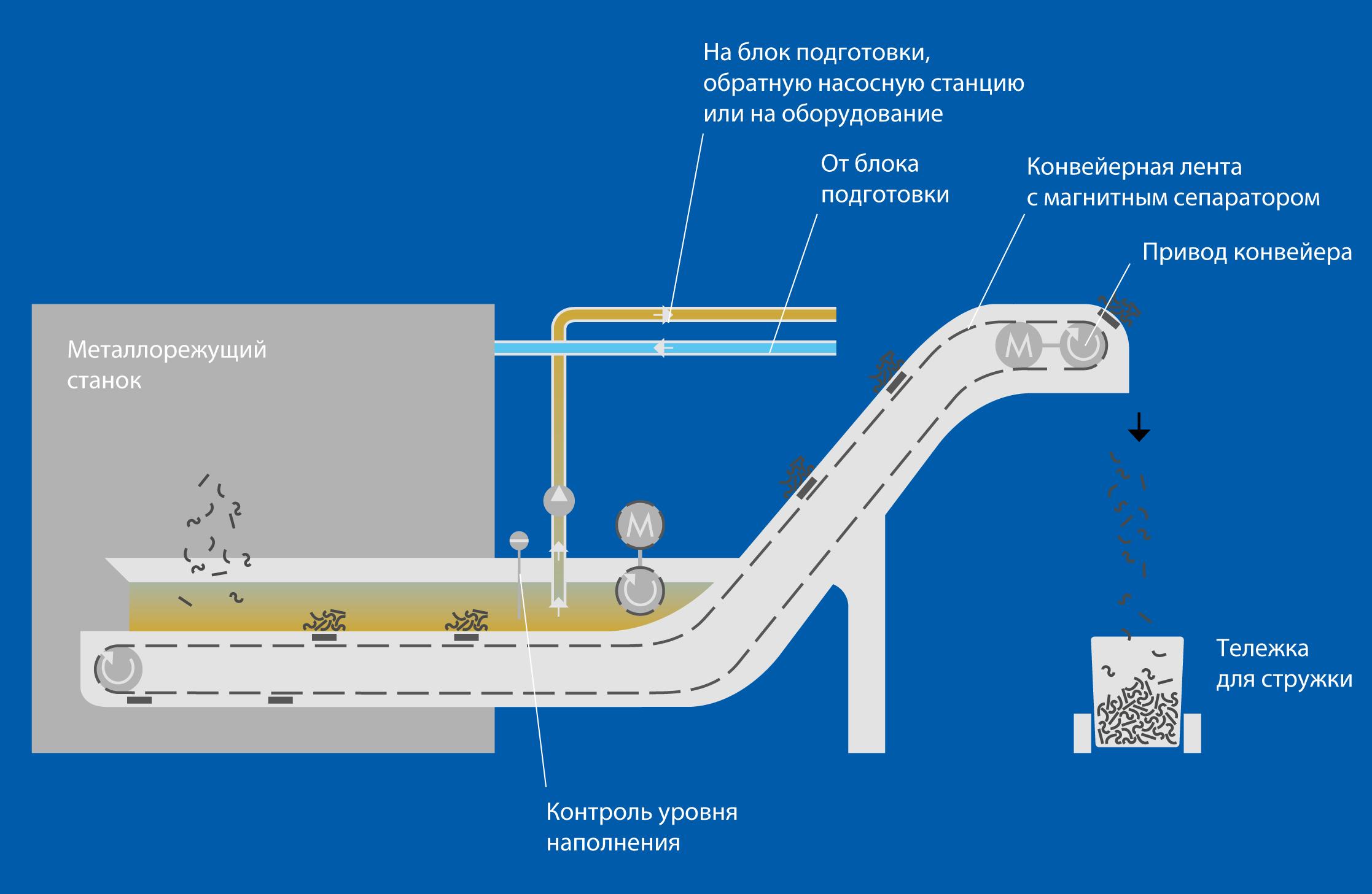 Принцип работы магнитного транспортёра M
