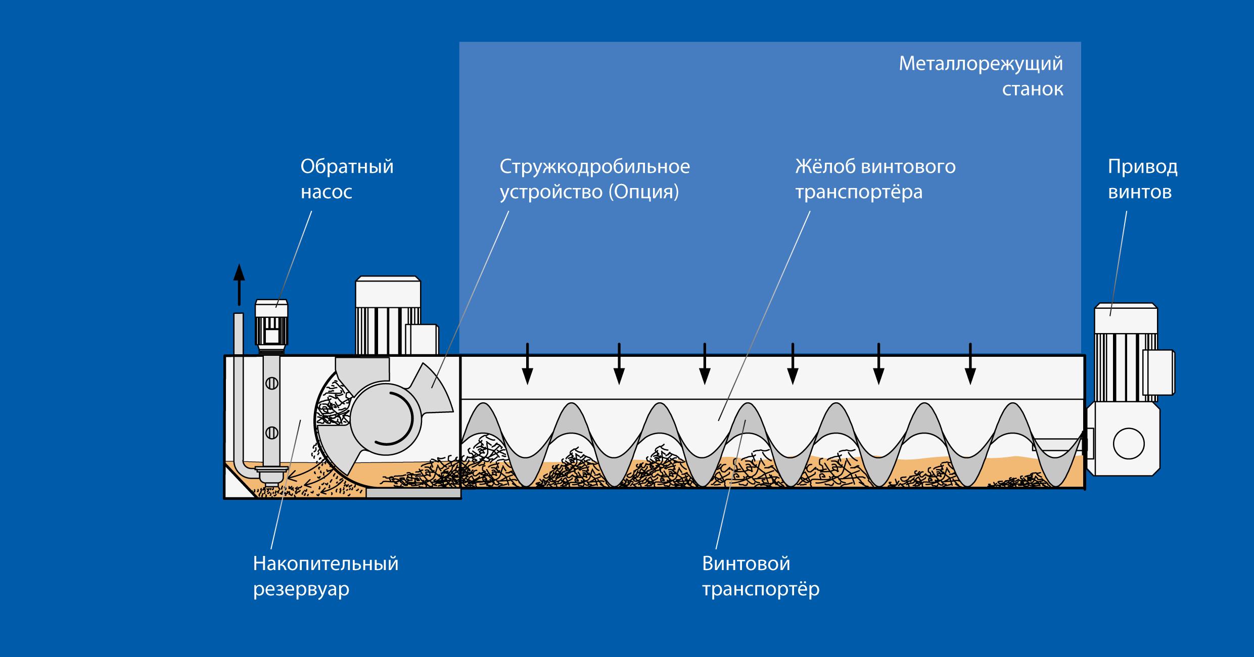 Принцип работы обратной насосной станции RIK