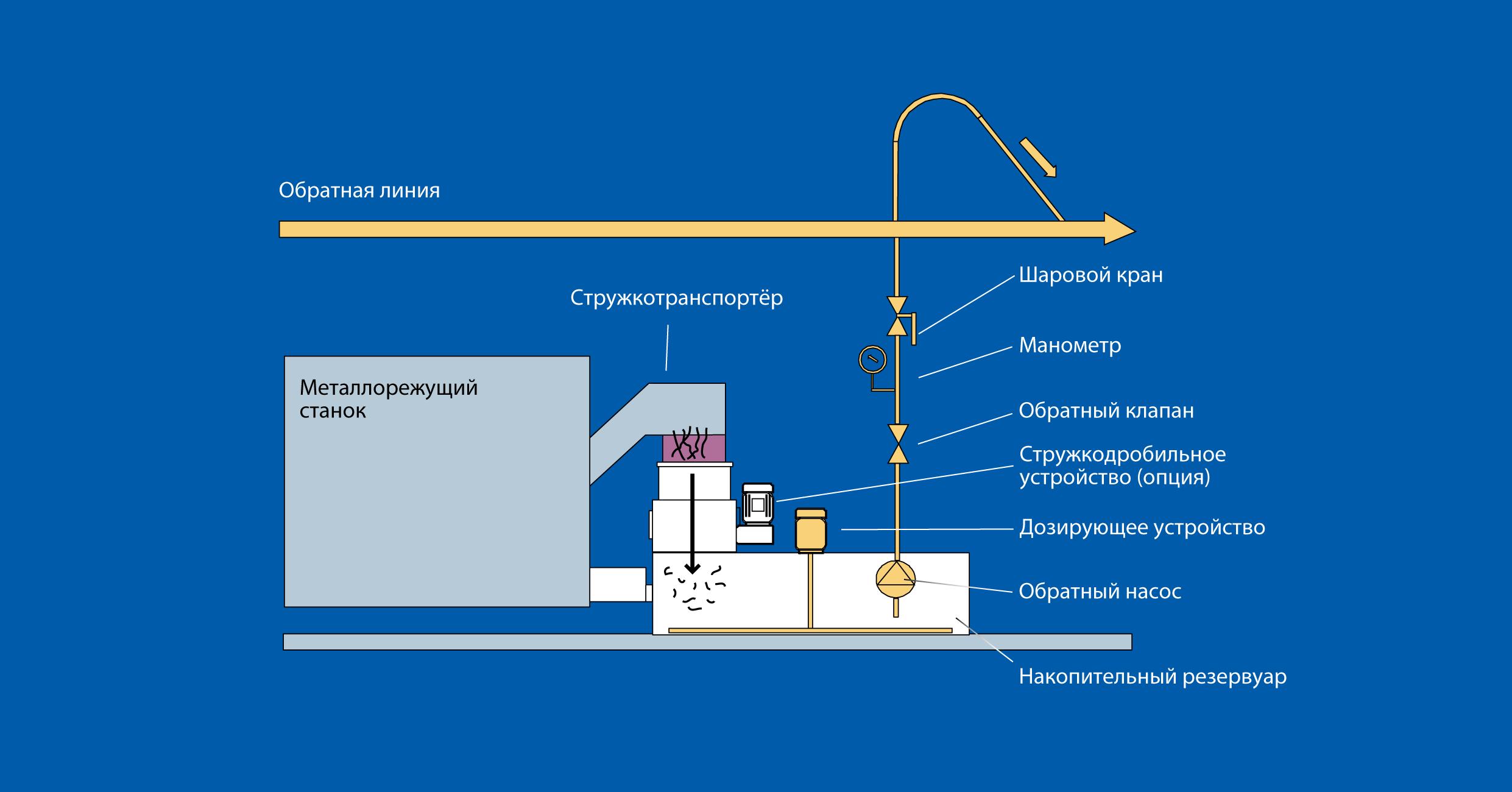 Принцип работы обратной насосной станции RKR