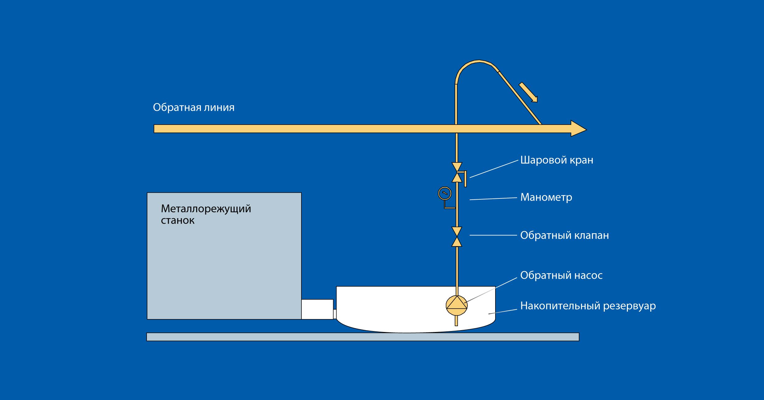 Принцип работы обратной насосной станции RSR