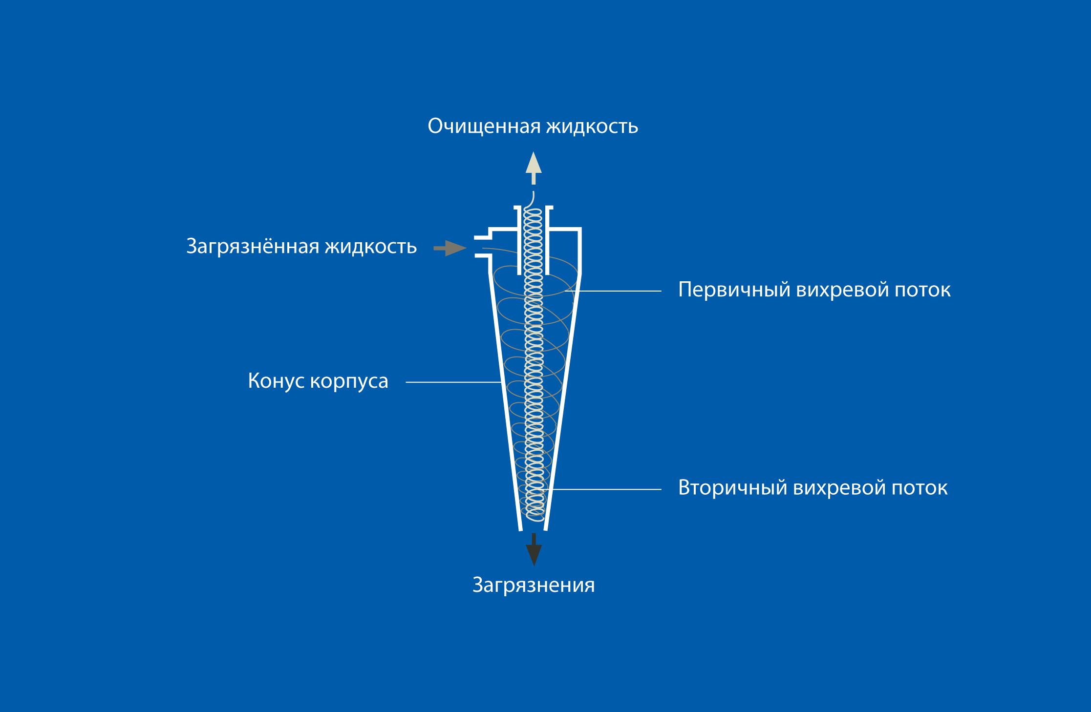 Принцип работы гидроциклона F 60