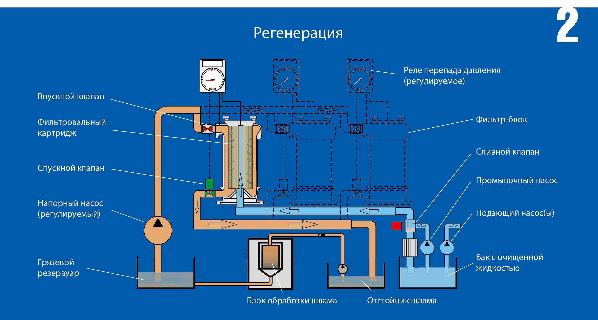 Принцип работы фильтра сверхтонкой очистки