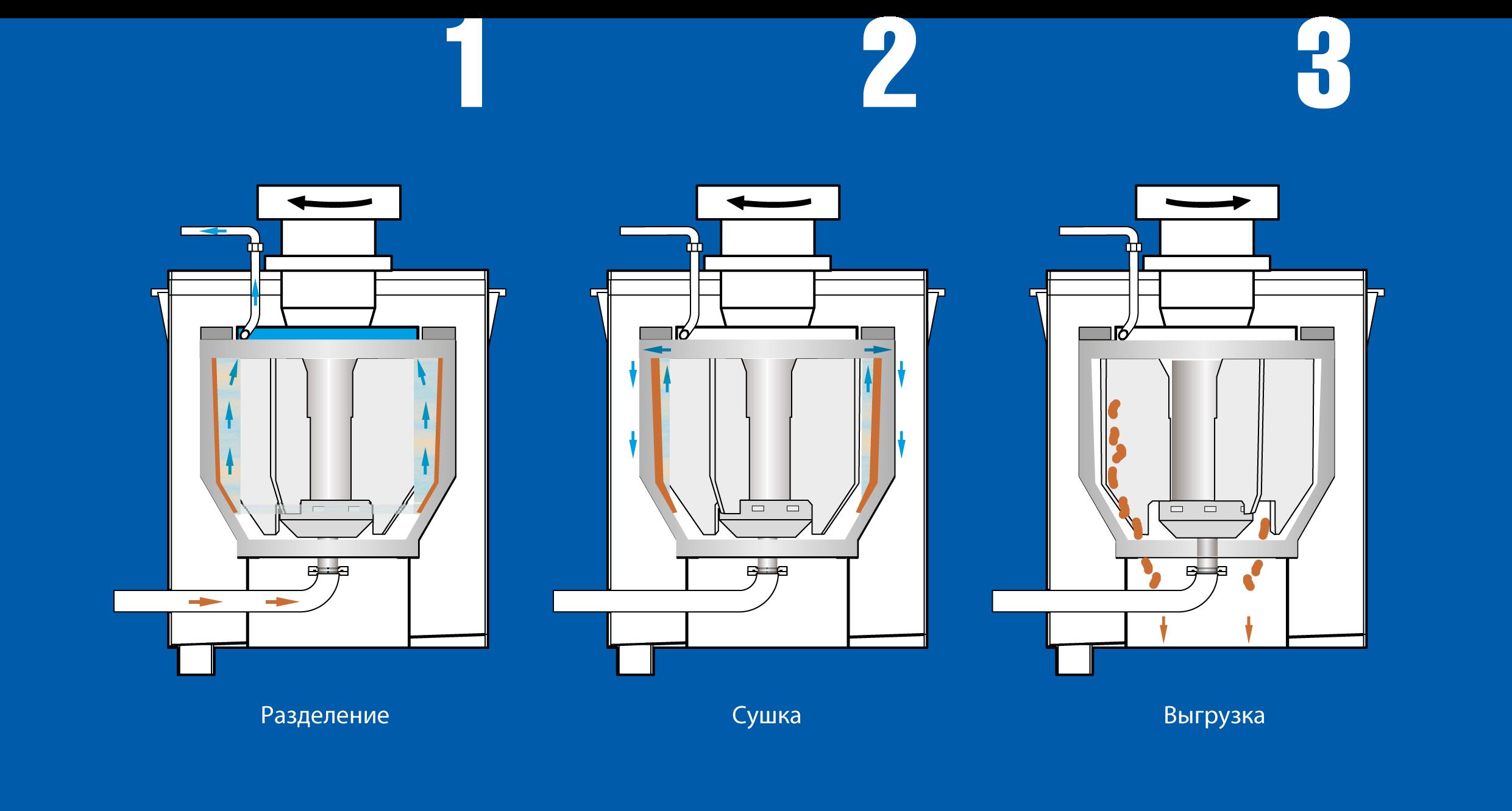 Принцип работы центробежного сепаратора