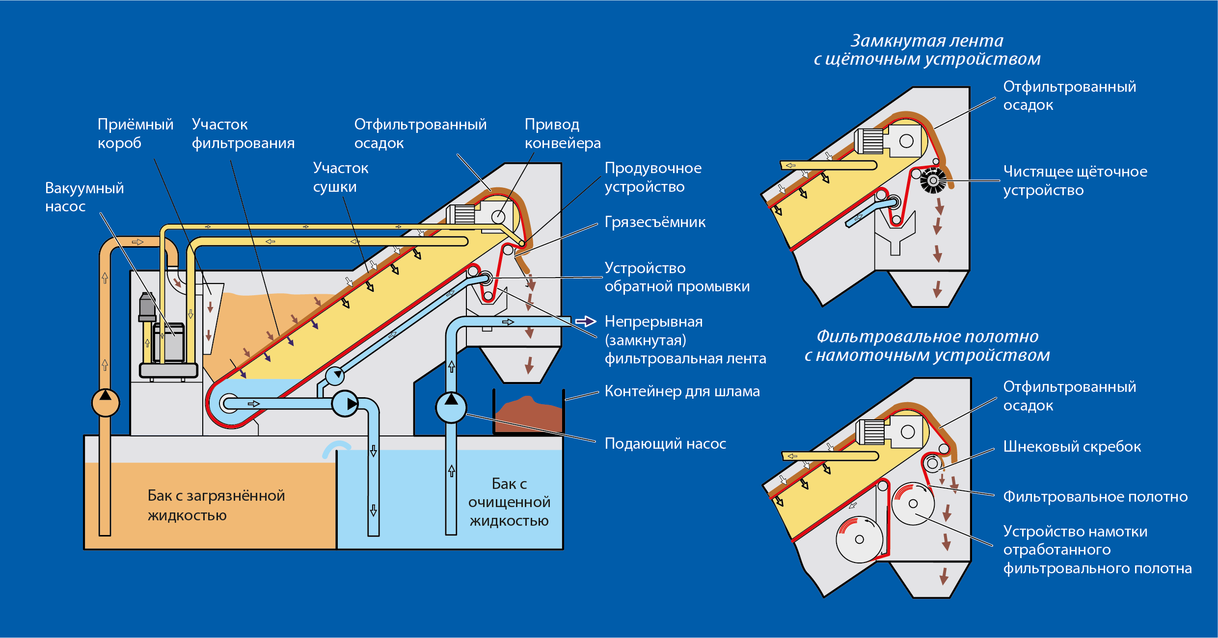 Принцип работы вакуумного фильтра VL